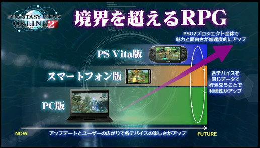 "Sega: ""Phantasy Star Online 2"""