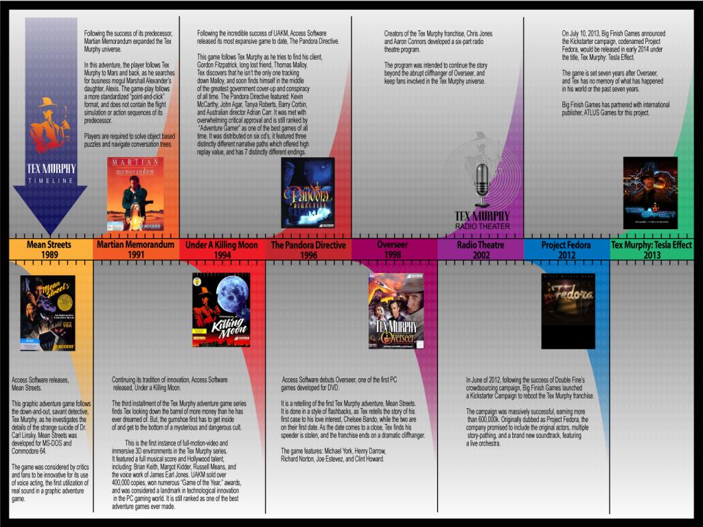 Tex Murphy - Timeline