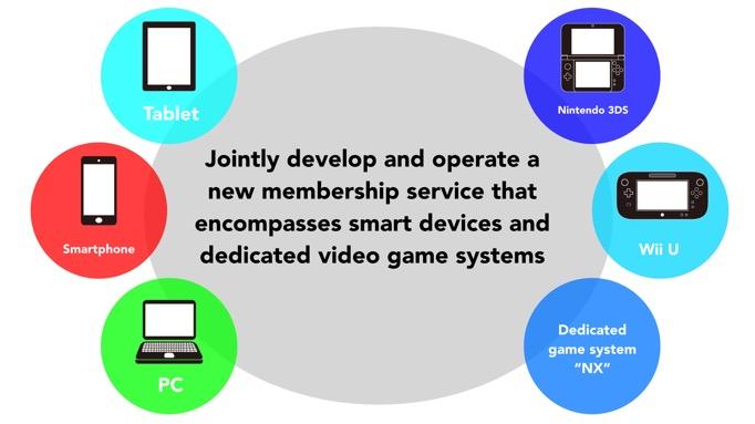 Próximo servicio de suscripción Nintendo