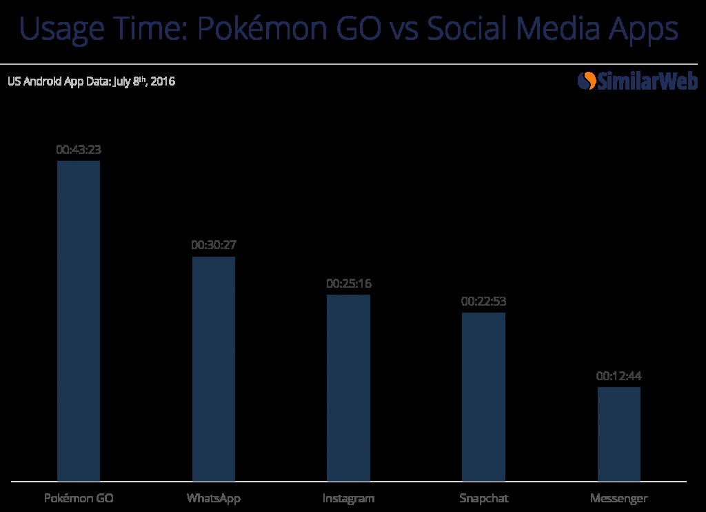 similar_web_pokemon_go_vs_social_apps_001